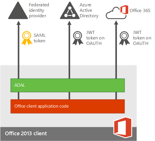 Office Adalflow on Office 365 Adfs Authentication Diagram
